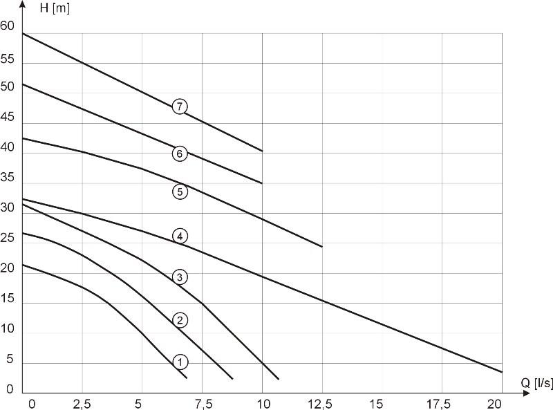 Charakterystyka pomp MSV-15