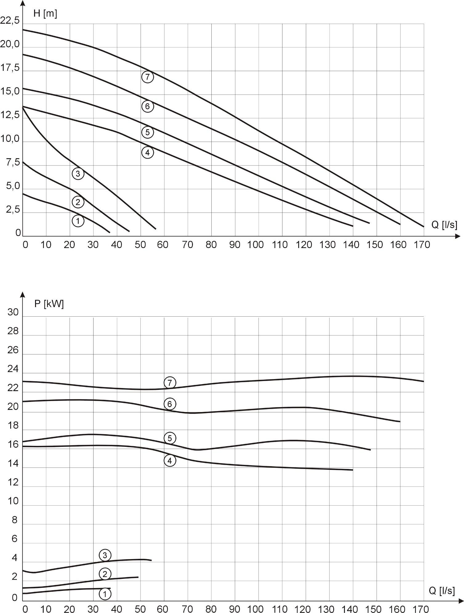 Characteristics of MSK2-90 pumps