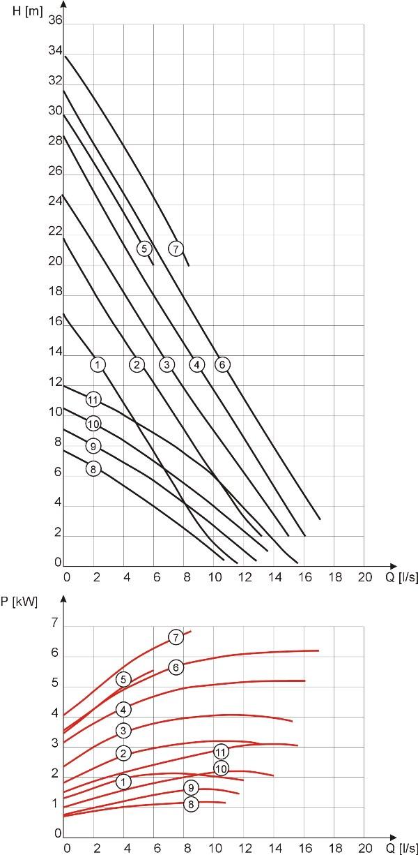 Characteristics of MSV-50 pumps