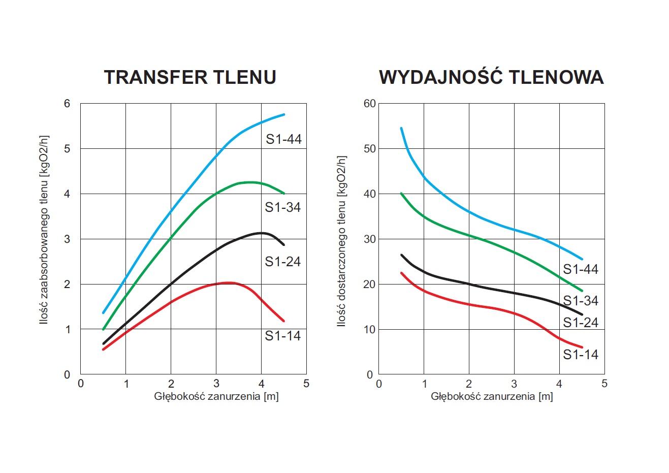 Wydajność tlonwa i transfer tlenu S1