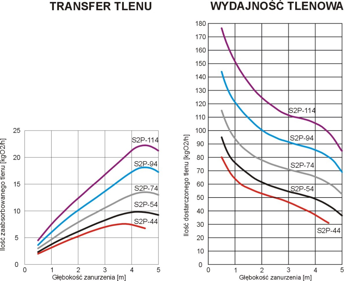 Wydajność tlenowa i transfer tlenu S2P